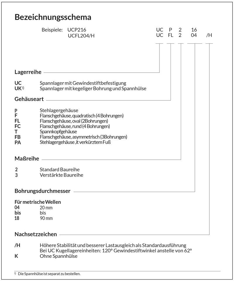 SKF Kugellagereinheiten Baureihe UC Bezeichnungstabelle Hoberg Antriebstechnik